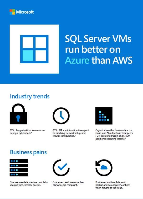 SQL Server VMs run better on Azure than AWS